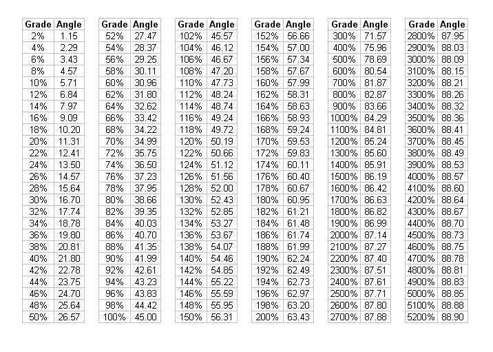 grade and angle